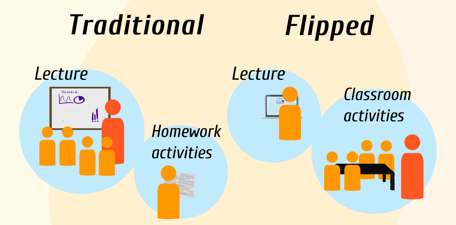 the benefits students would have from flipped classrooms Many educators have touted the potential benefits of this model and initial   implementing flipped classroom strategies can increase student perceptions that .