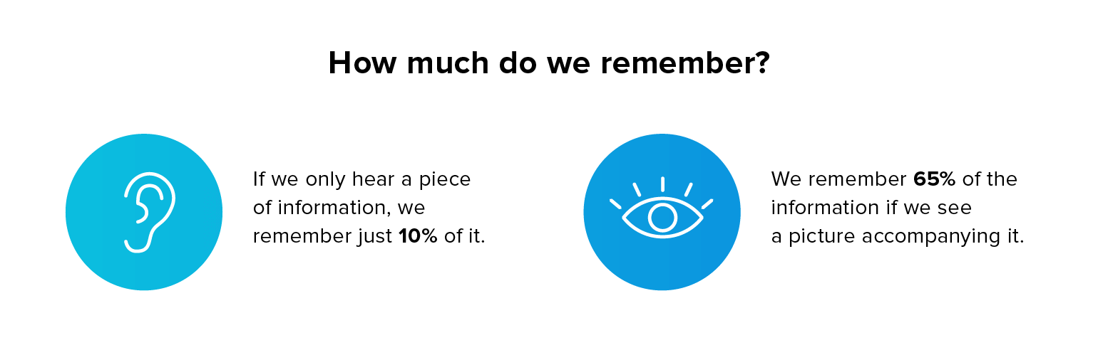 How much information do we remember