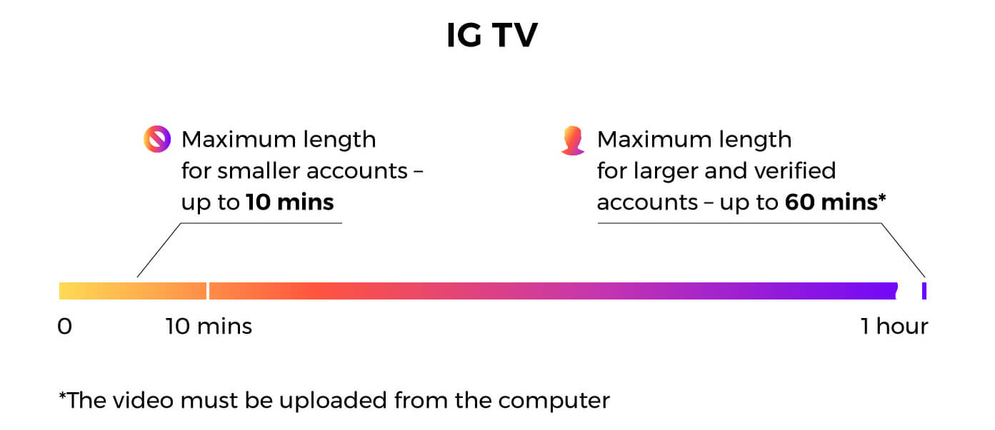How to edit videos for Instagram: IGTV video length