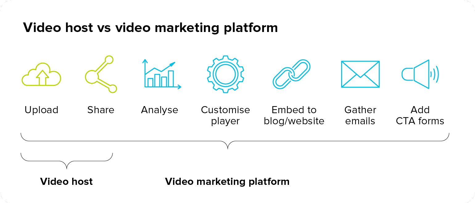 Video host vs video marketing platform