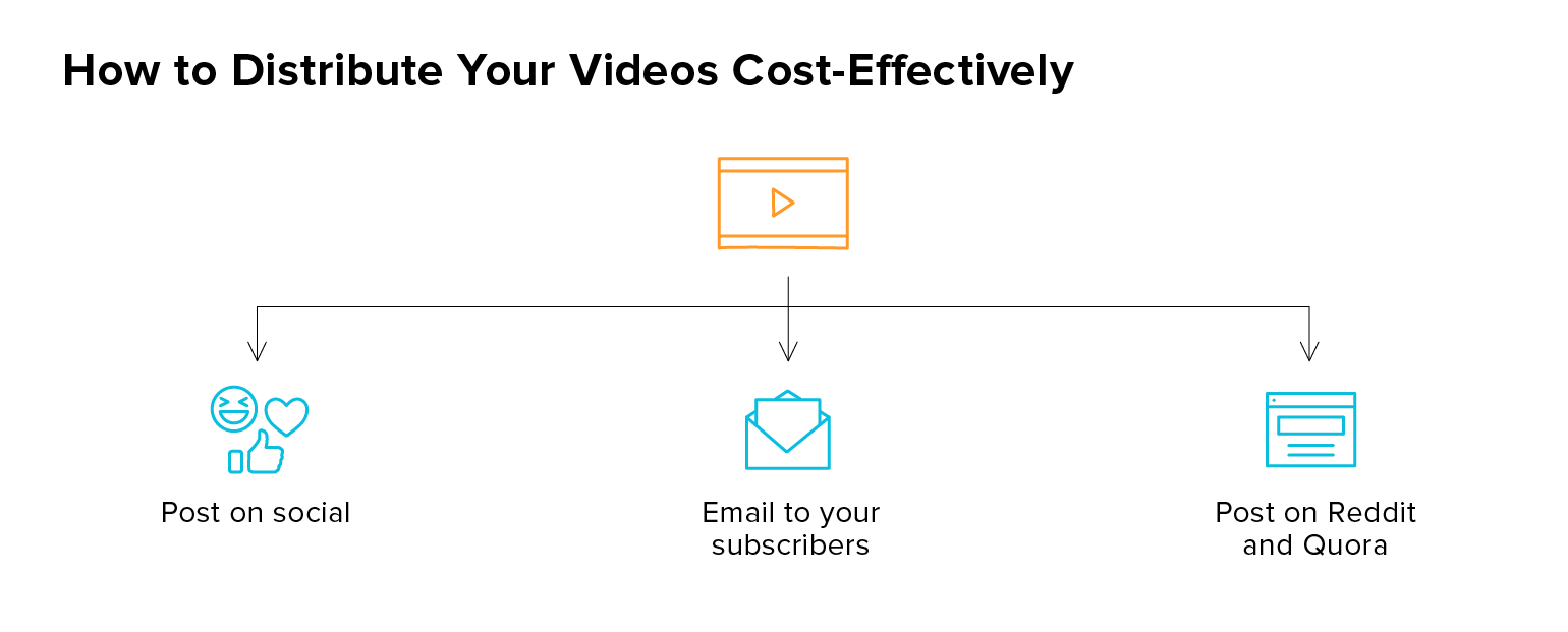 How to Distribute Videos Cost-Effectively