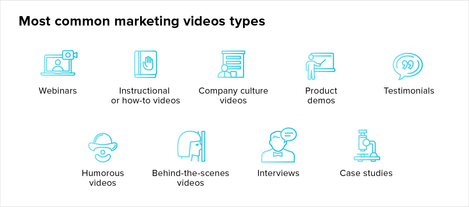 Video types for your video marketing strategy