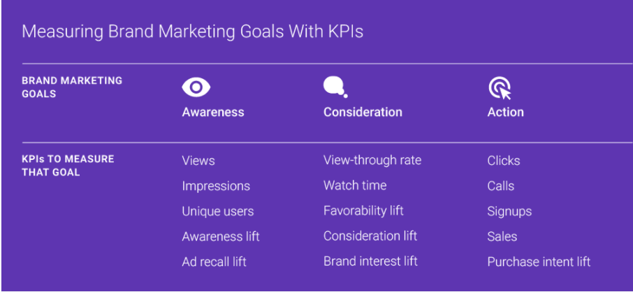 How to identify the right KPIs for video