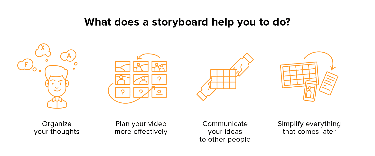 What does a storyboard help you to do?