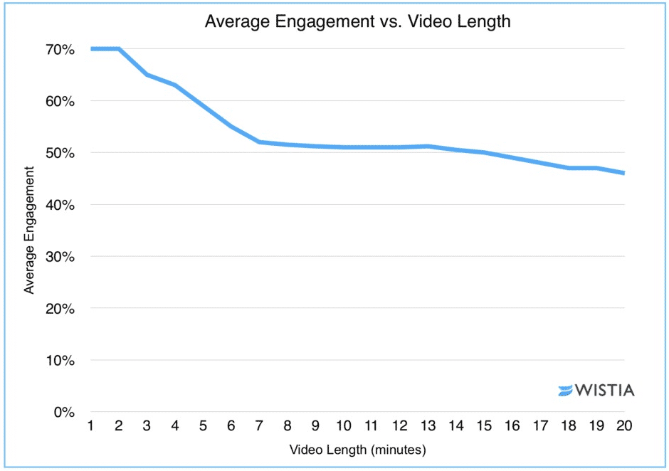 Viewer Engagement vs Video Length