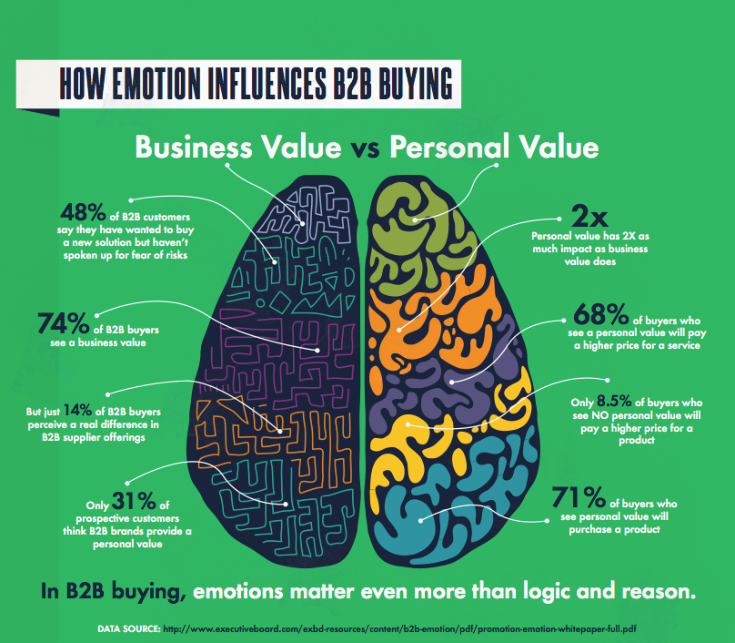 Emotion drives B2B marketing