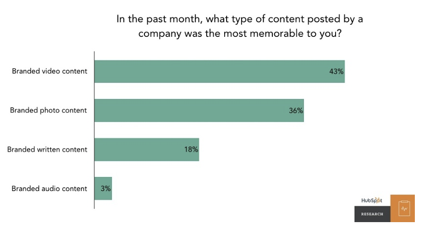 Most memorable content from brands