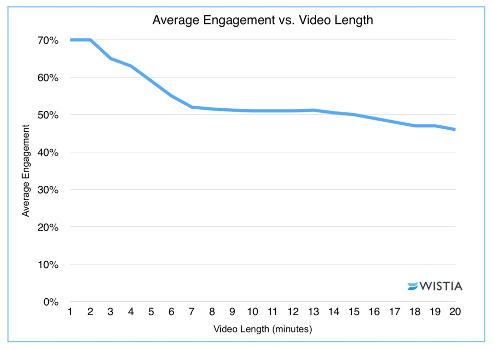 Video length and engagement graph