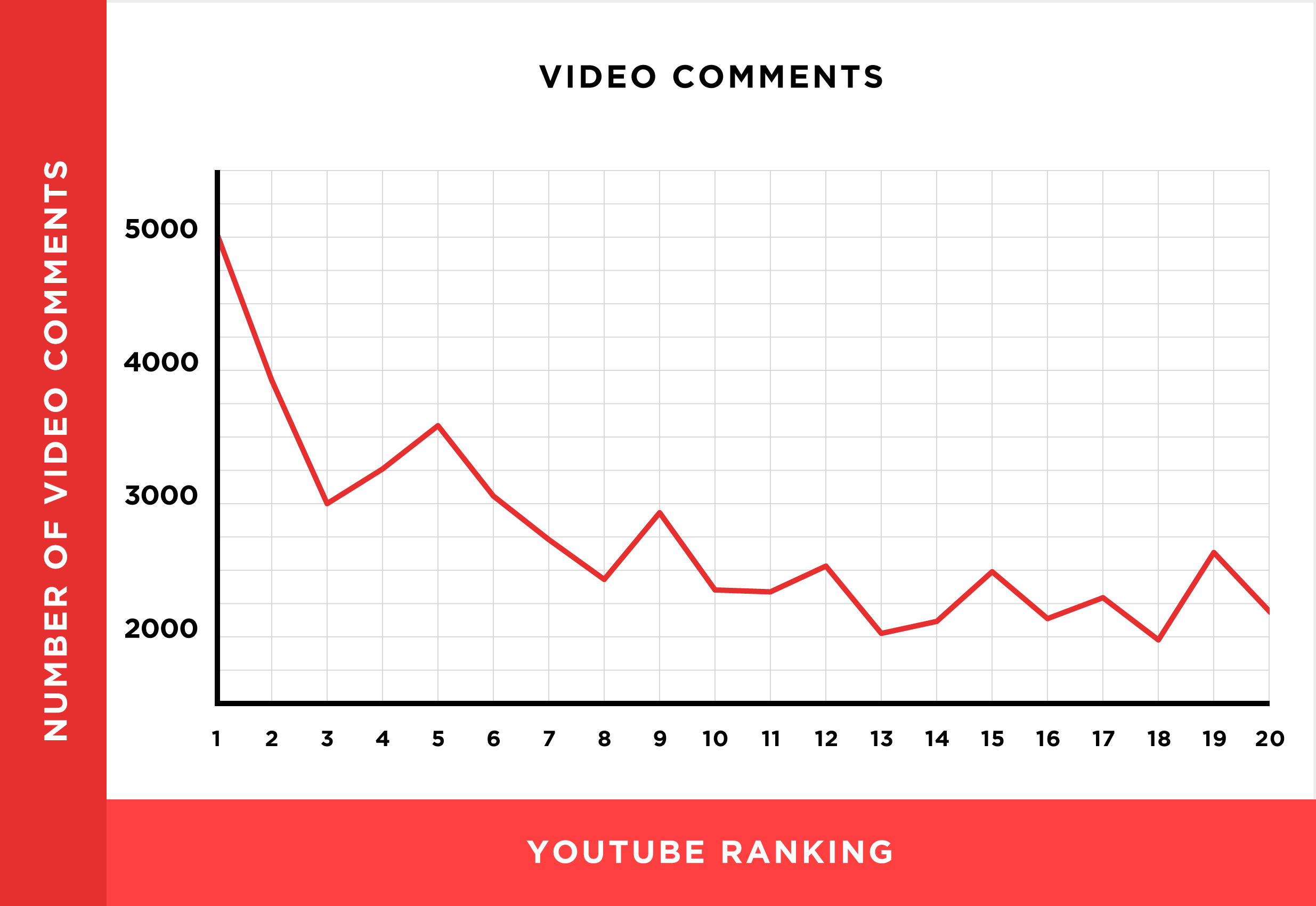 SEO for video. Number of video comments.