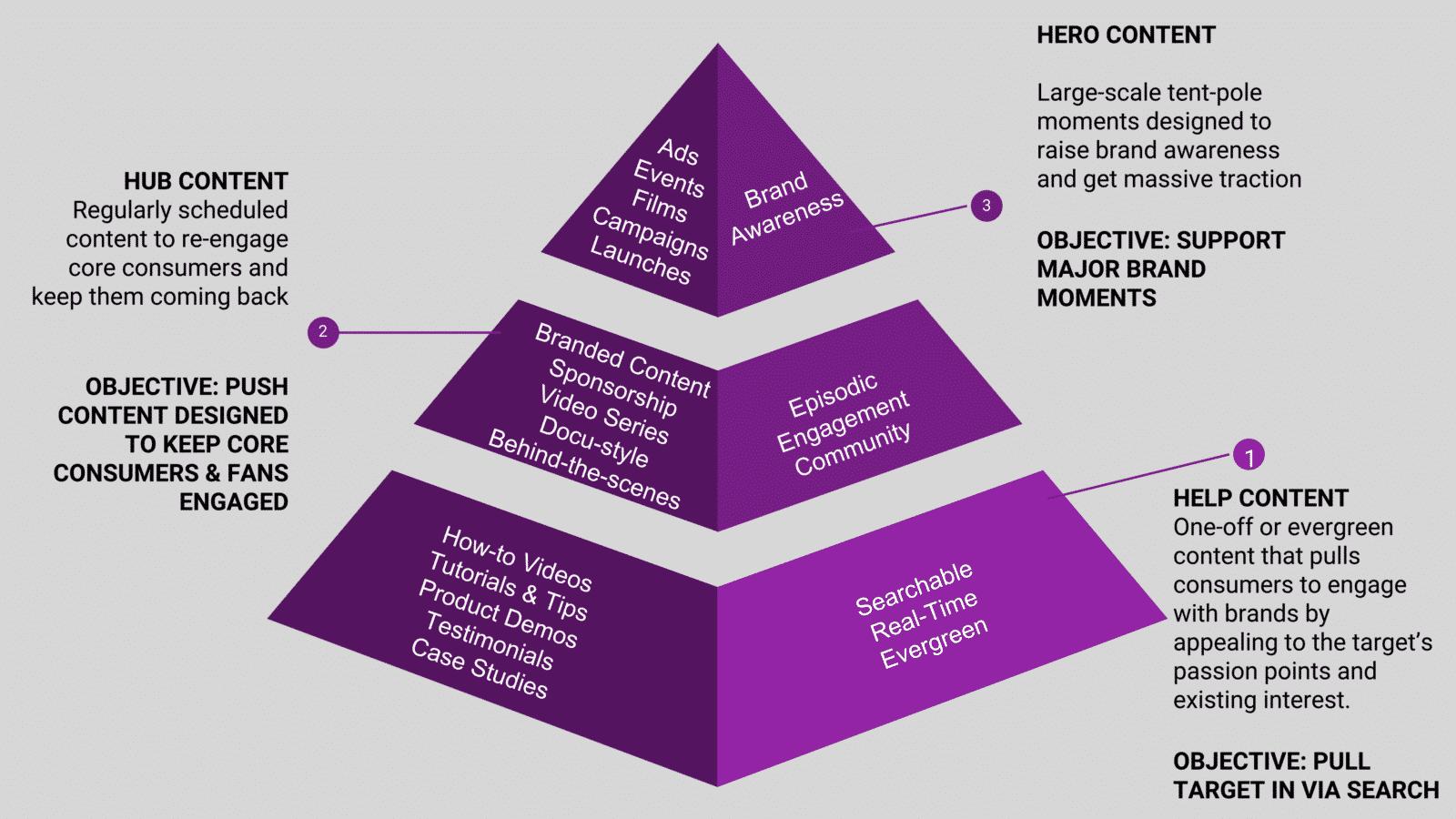 H3 Pyramid