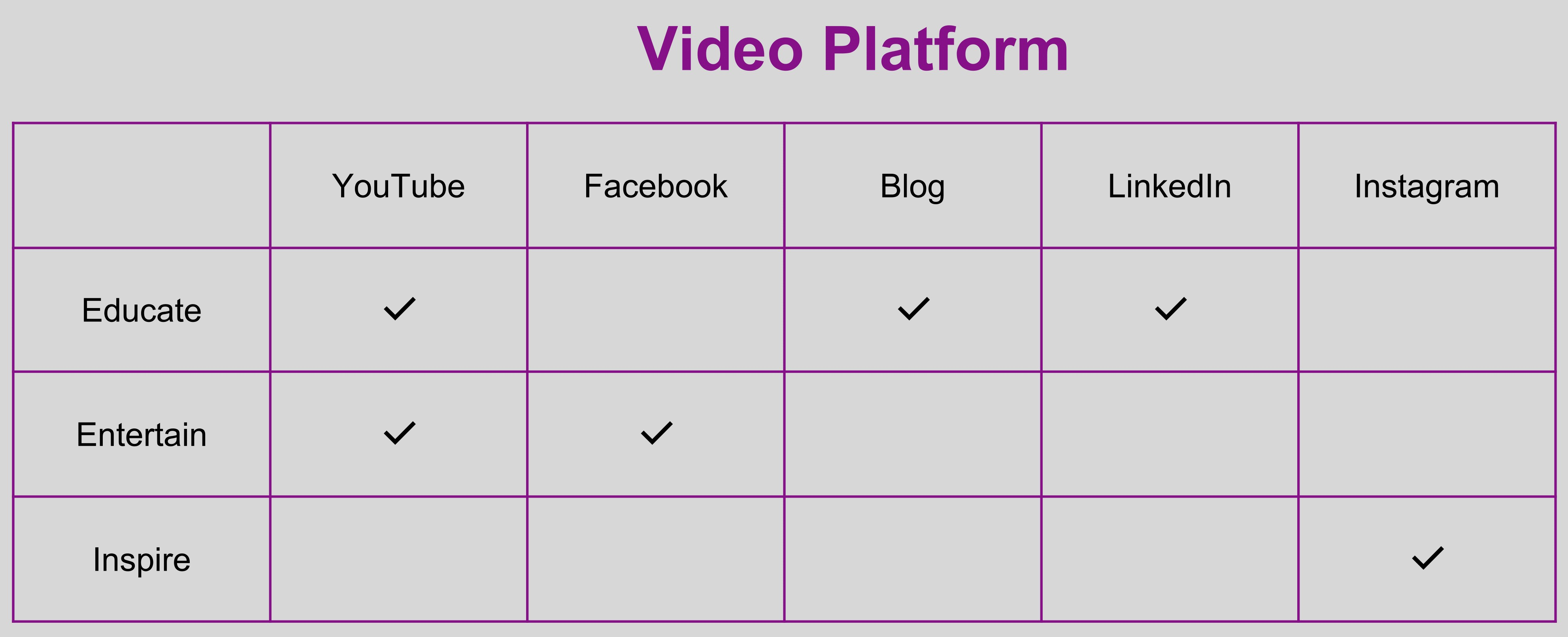 Video Platforms table