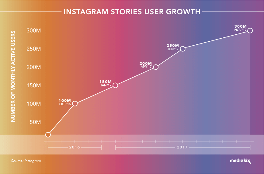 Instagram Stories user growth
