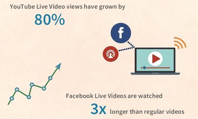 Live video statistics
