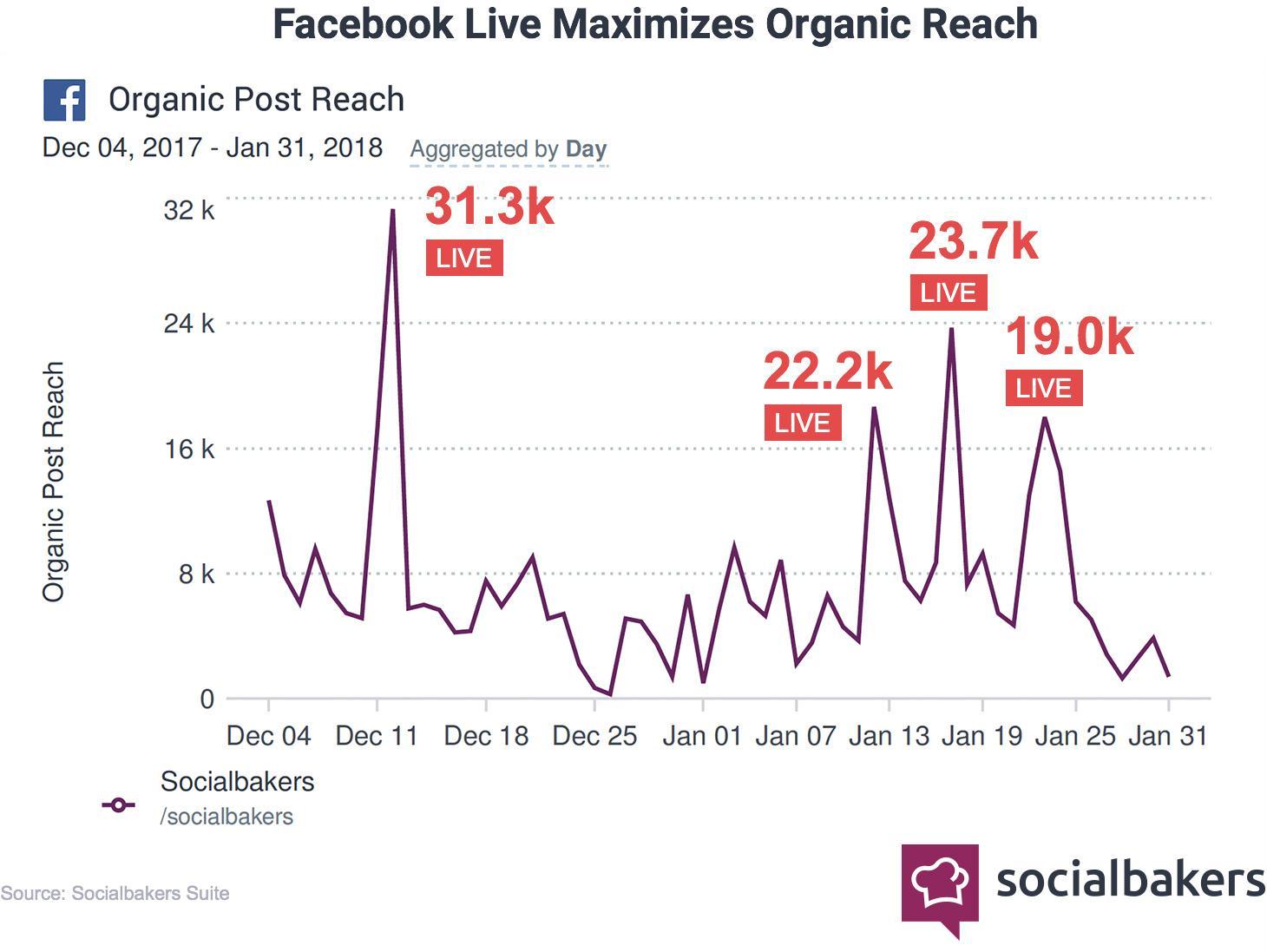 socialnaker study on Facebook live video