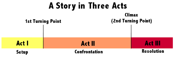 Three-act structure of a story
