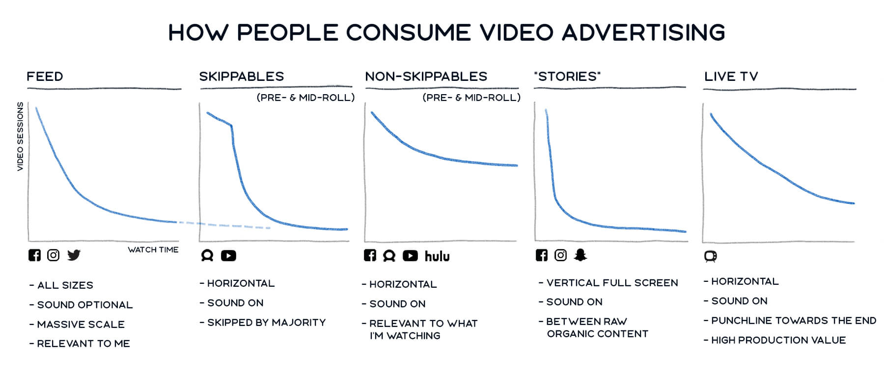 How people consume video ads