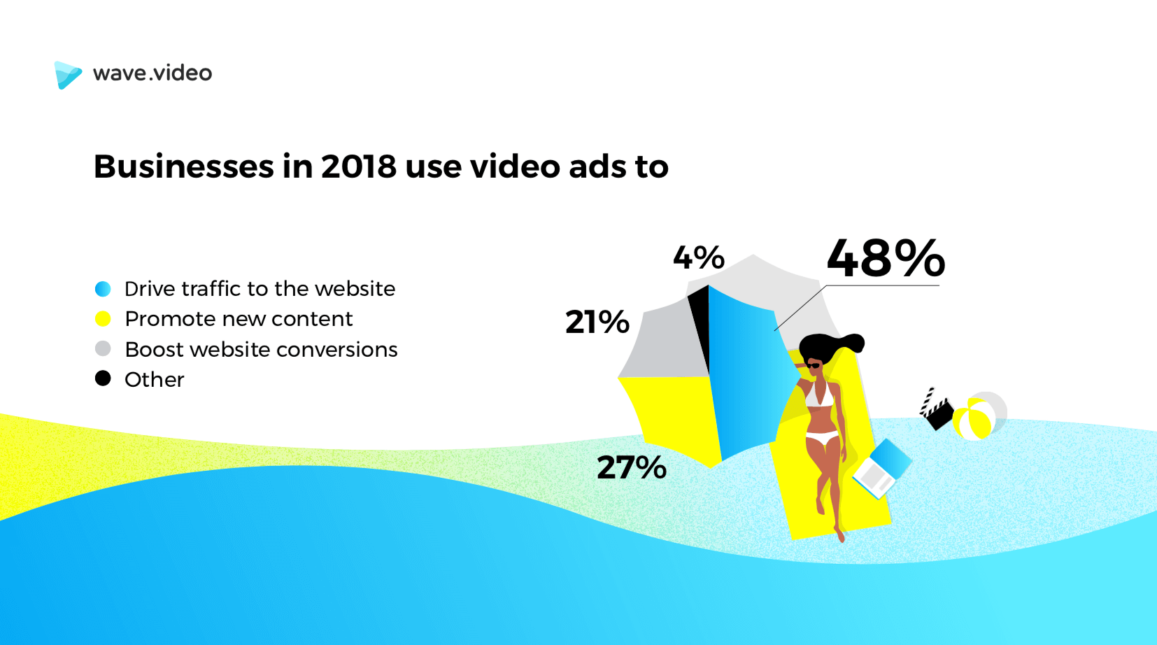 The Anatomy of a Successful Video Ad | Wave video Blog