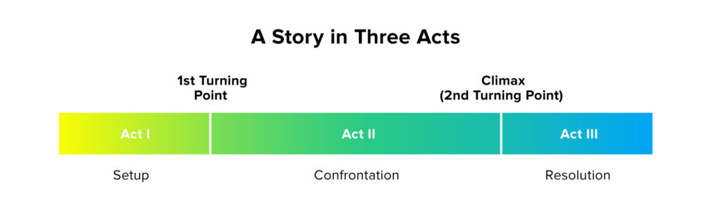 3-act storytelling structure