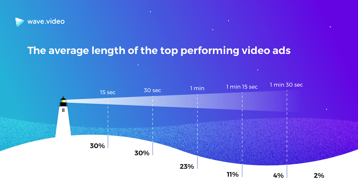 optimal video ad length