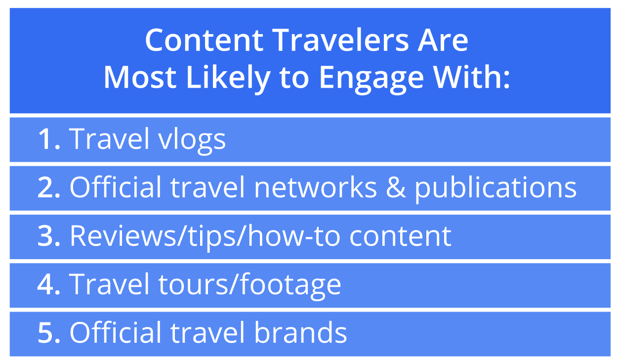 How to promote your travel blog