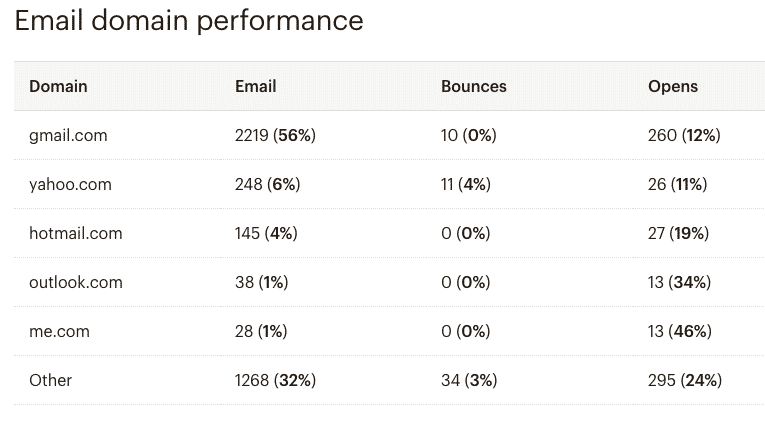 Email domain preferences stats