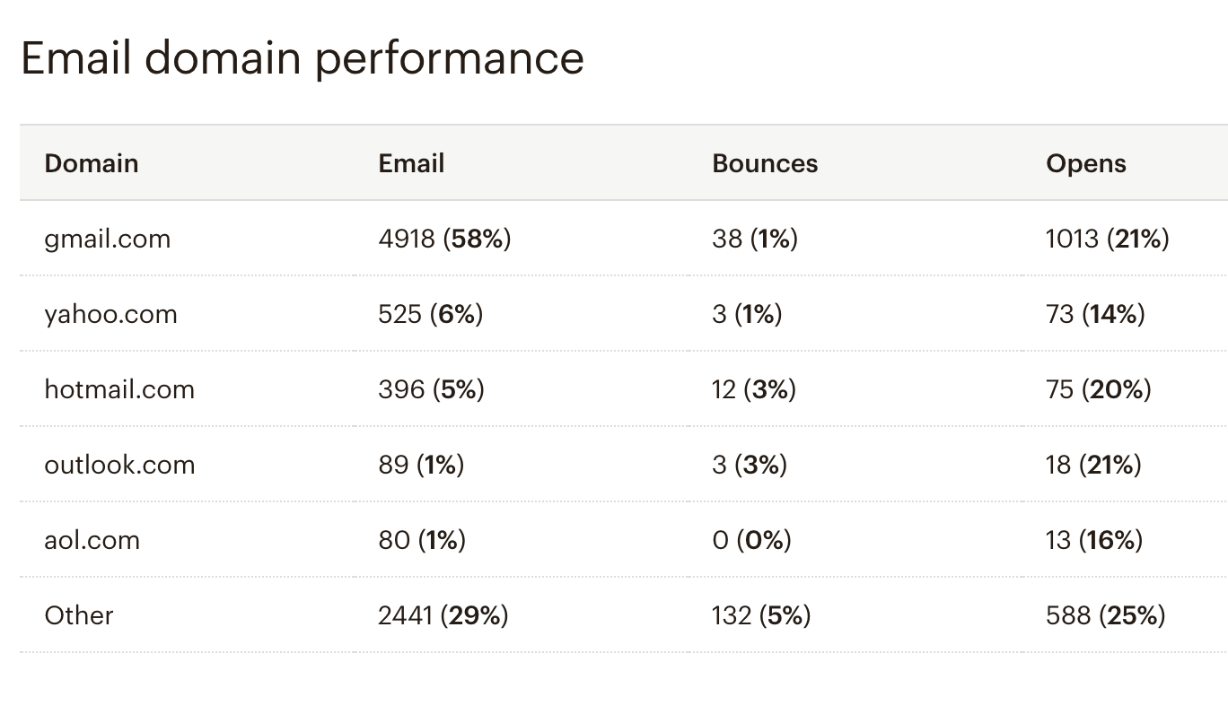 Email domain preferences_mailchimp report
