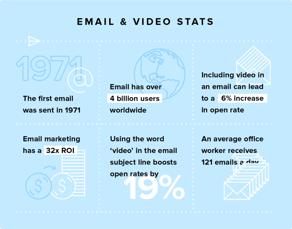 Video in email_stats