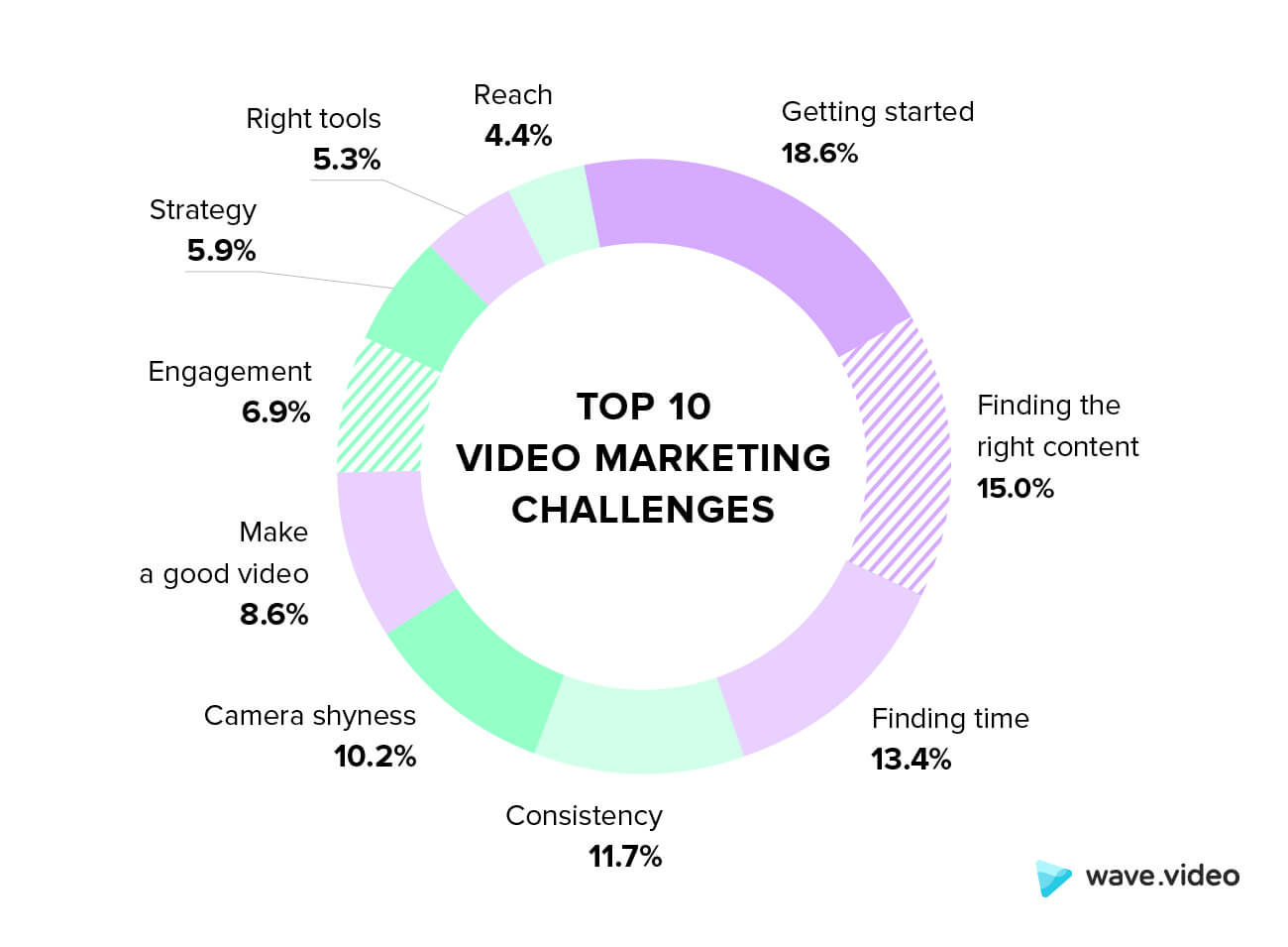 Top video marketing challenges