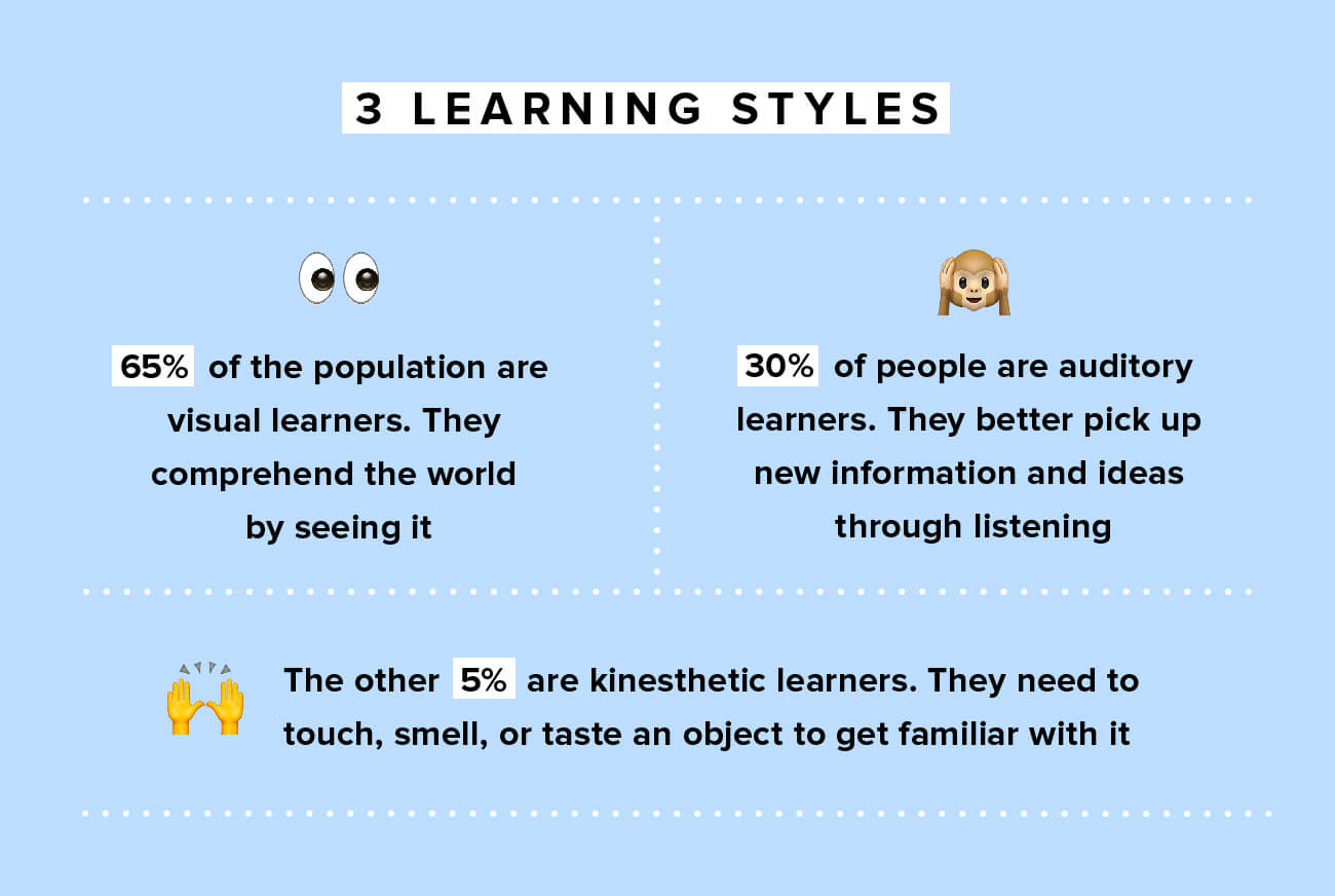 Infographics: the three main learning styles