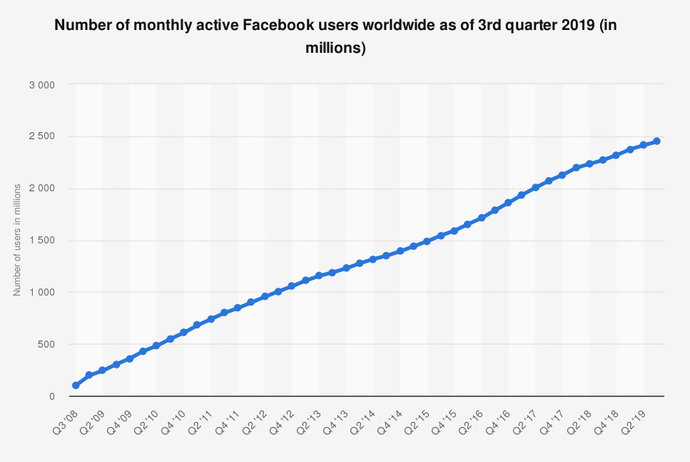 Facebook users stats