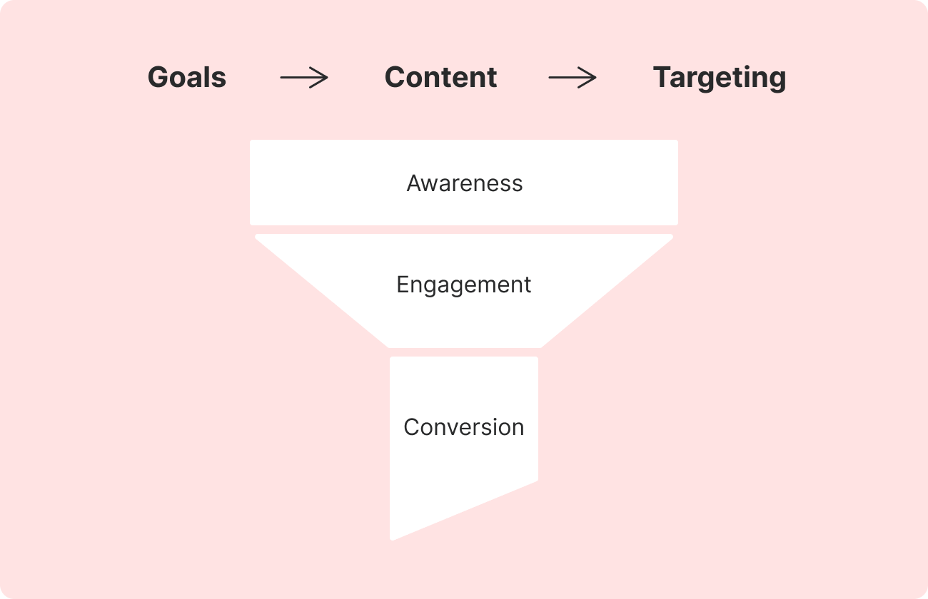Video analytics_funnel