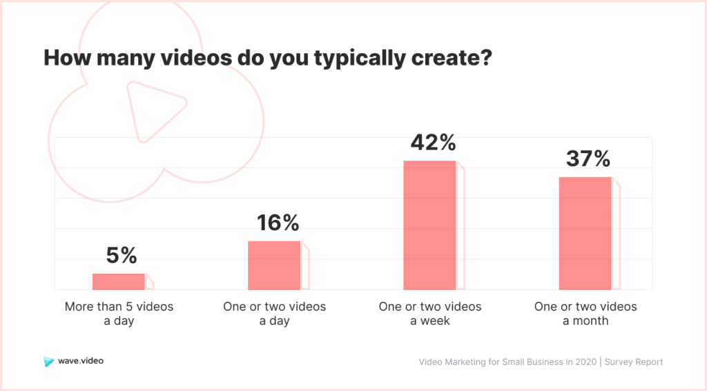 Video Marketing Study - amount of videos