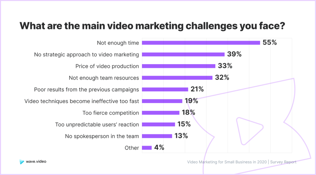 Video Marketing Study - challenges