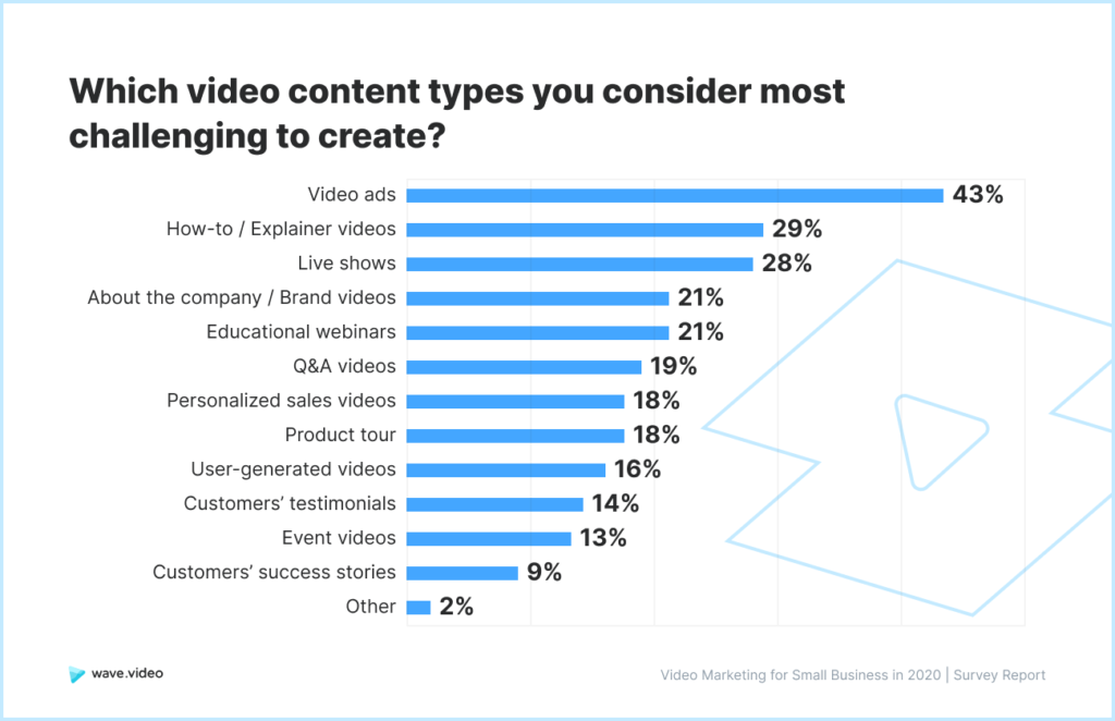 Video Marketing Study - challenging video content types