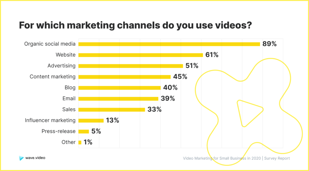 Video Marketing Study - channels