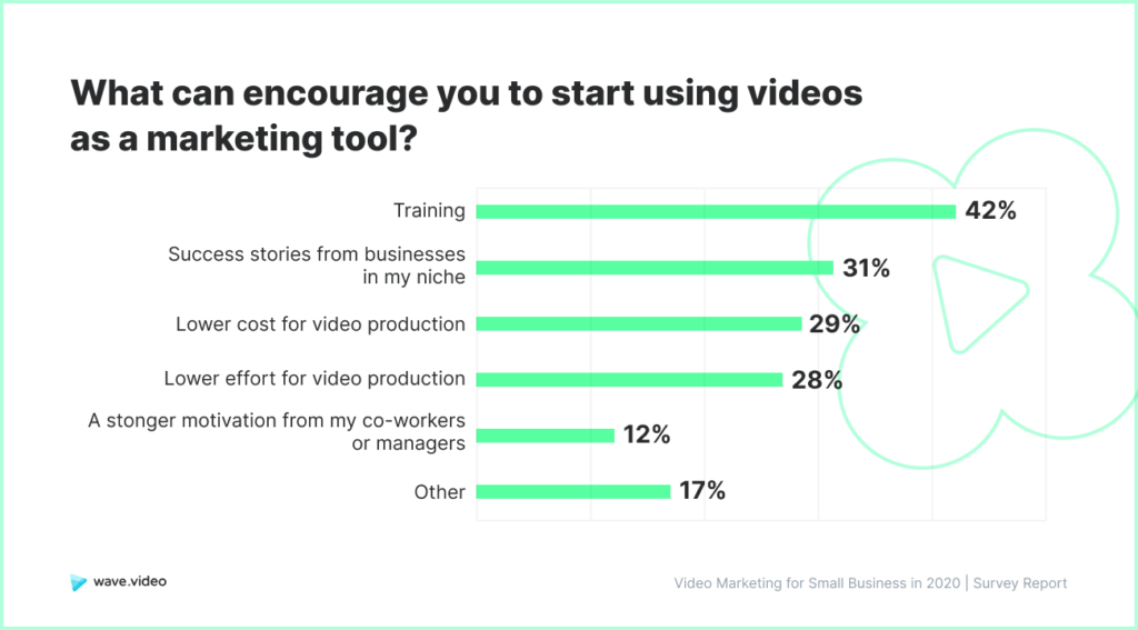 Video Marketing Study - encouragement