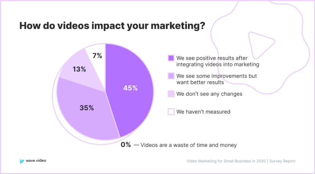 Video Marketing Study - impact