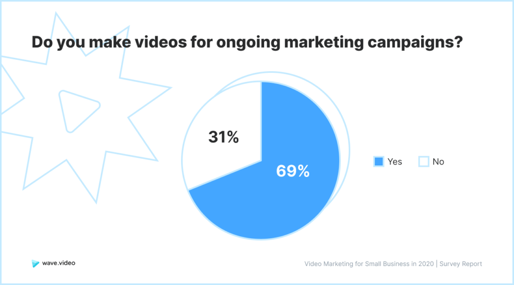Video Marketing Study - ongoing campaigns