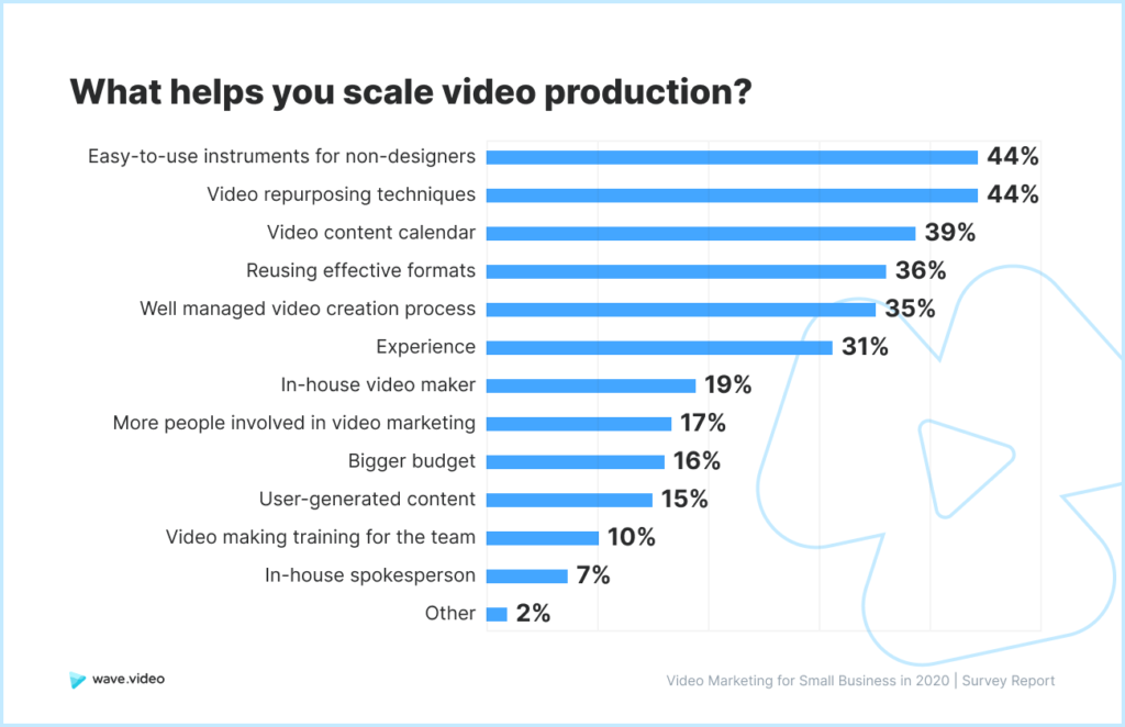 Video Marketing Study - scaling video production