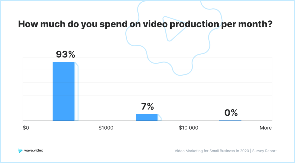 Video Marketing Study - spendings per month