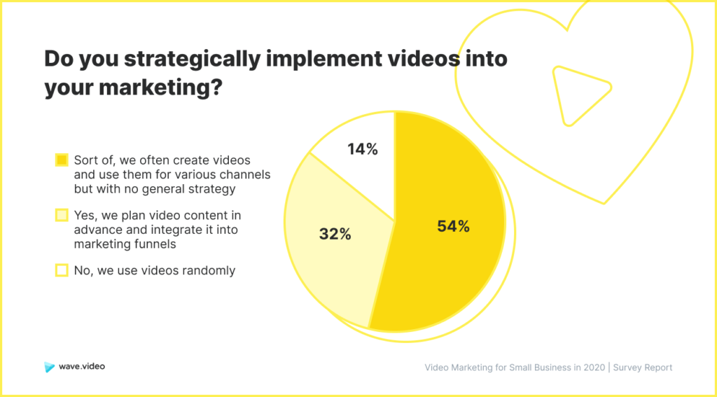 Video Marketing Study - strategy