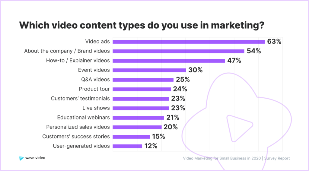 Video Marketing Study - video content types