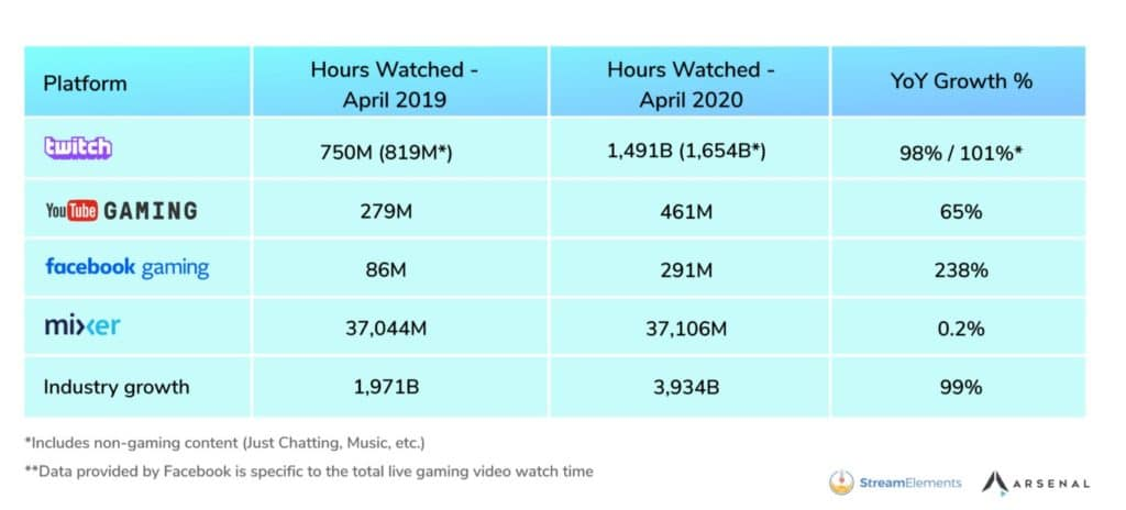 Video Streaming Statistics