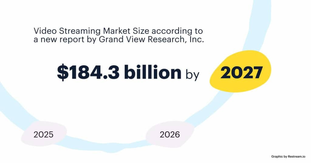 Video Streaming Market Size