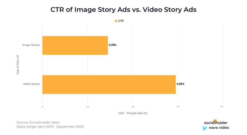 Instagram Story Video - CTR story ads
