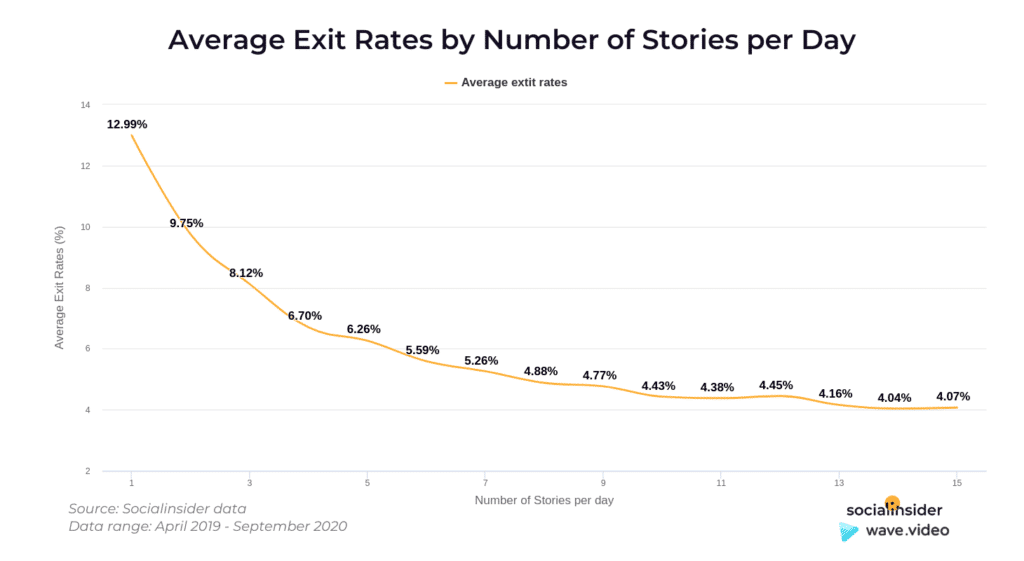 Instagram Story Video - exit rate no of stories