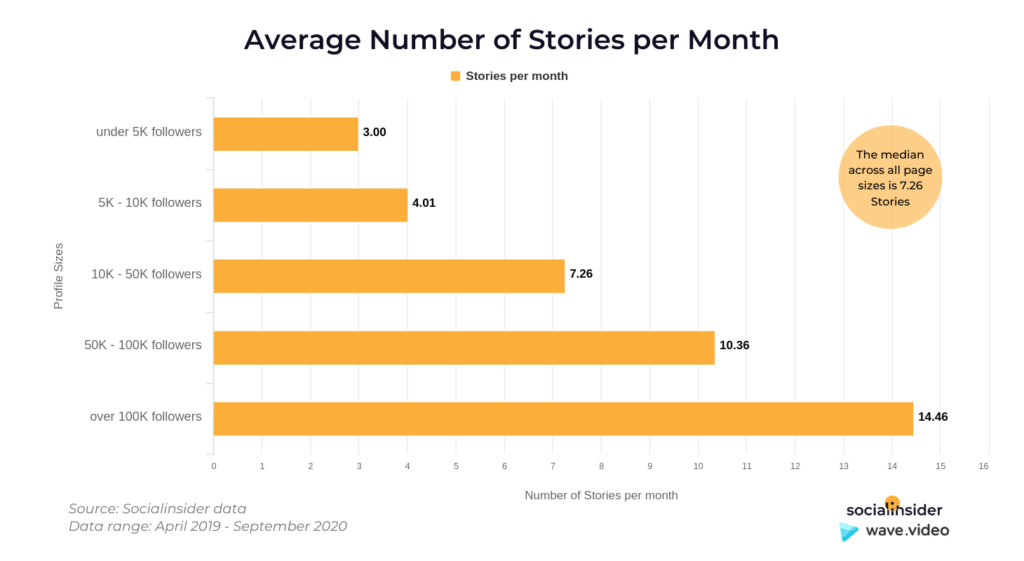 Instagram Story Video - no of stories per month