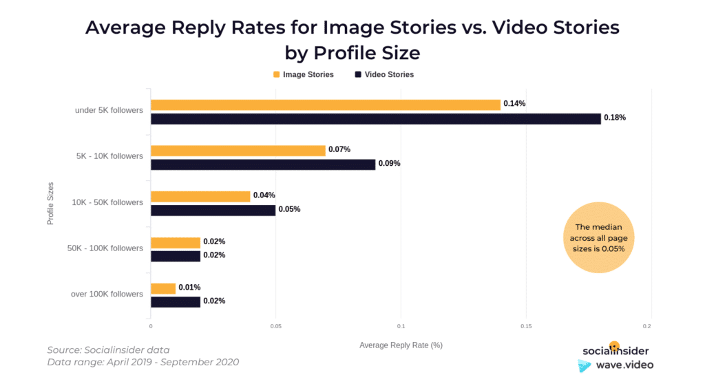 Instagram Story Video - reply rates for stories