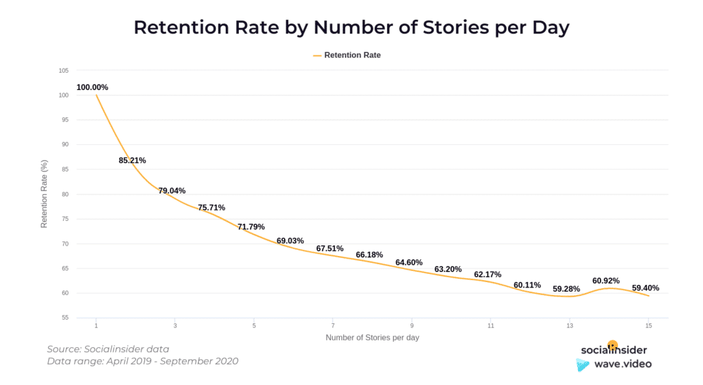 Instagram Story Video - retention rate no of stories