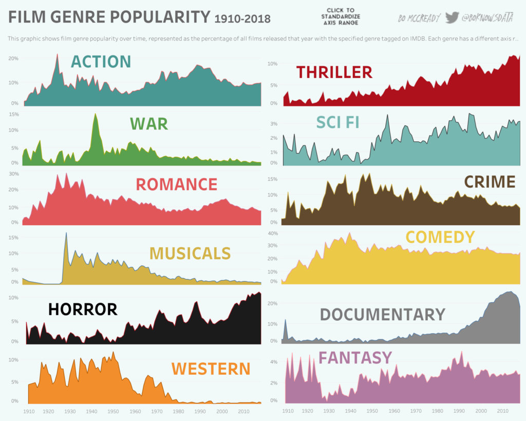 Genre-Relative-Popularity
